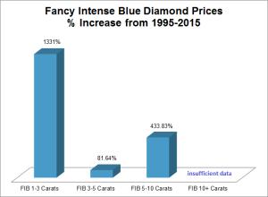blue diamond price increase
