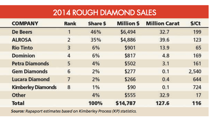 diamond industry essay So argyle's decision to market its own diamonds--to de beers' sightholders and others--hurt the company at the low end of its market until now, the industry viewed de beers sightholders as a step below god, says one, who prefers to remain nameless i'm.