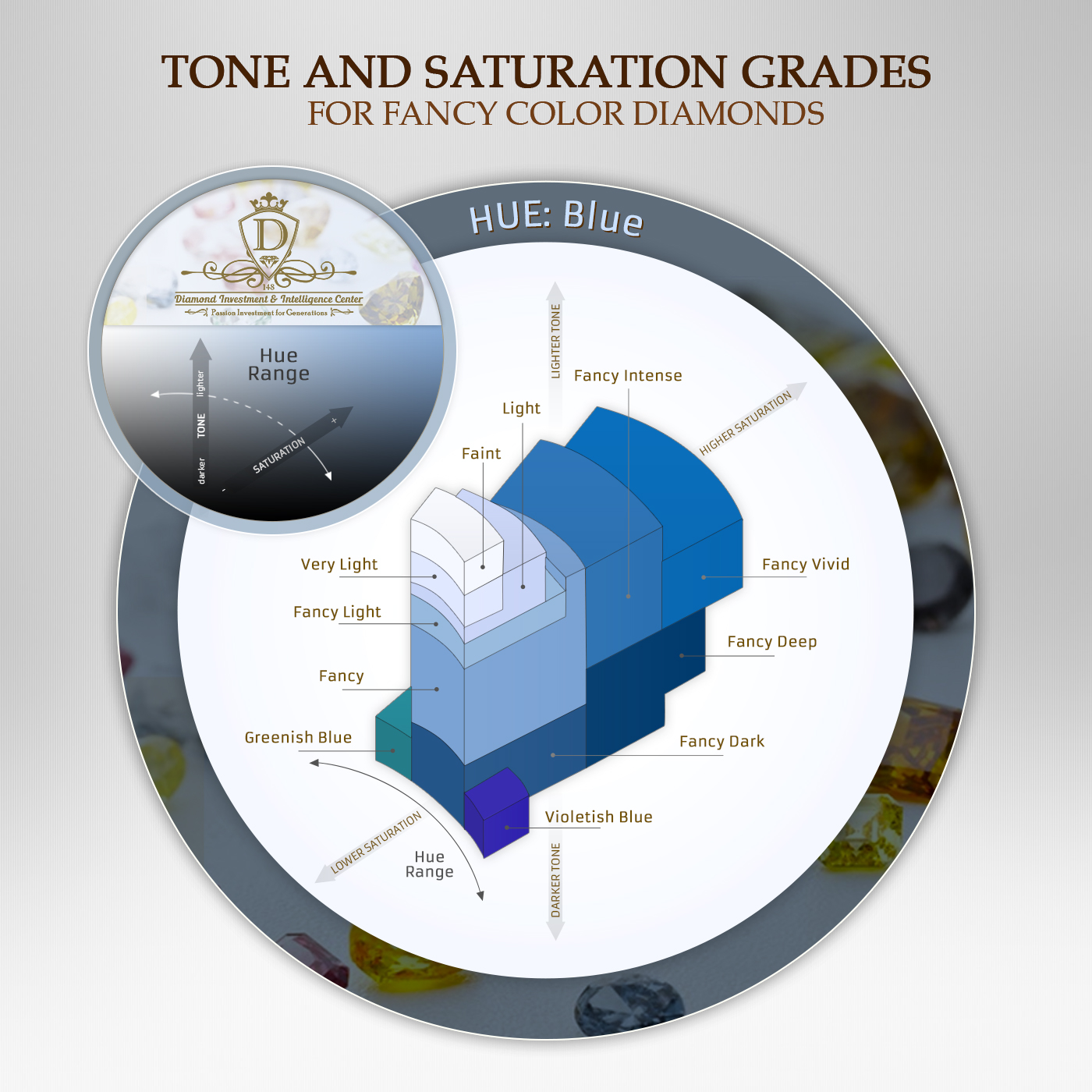 Blue Diamonds tone and saturation grades