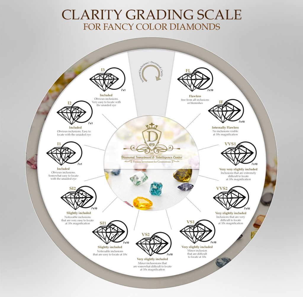 Fancy Color Diamonds Clarity Grading Scale