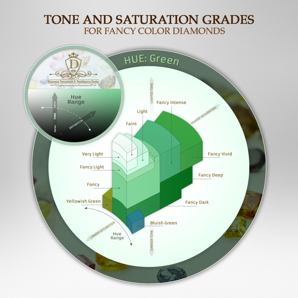 Green Diamonds tone and saturation grades