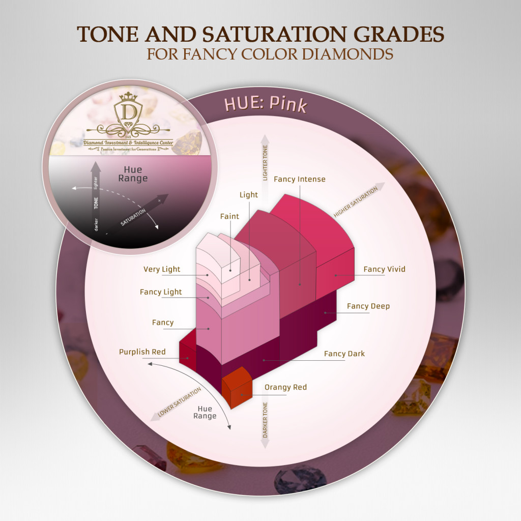 Pink Diamonds tone and saturation grades