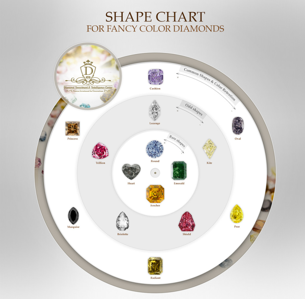 Fancy Color Diamonds shapes chart