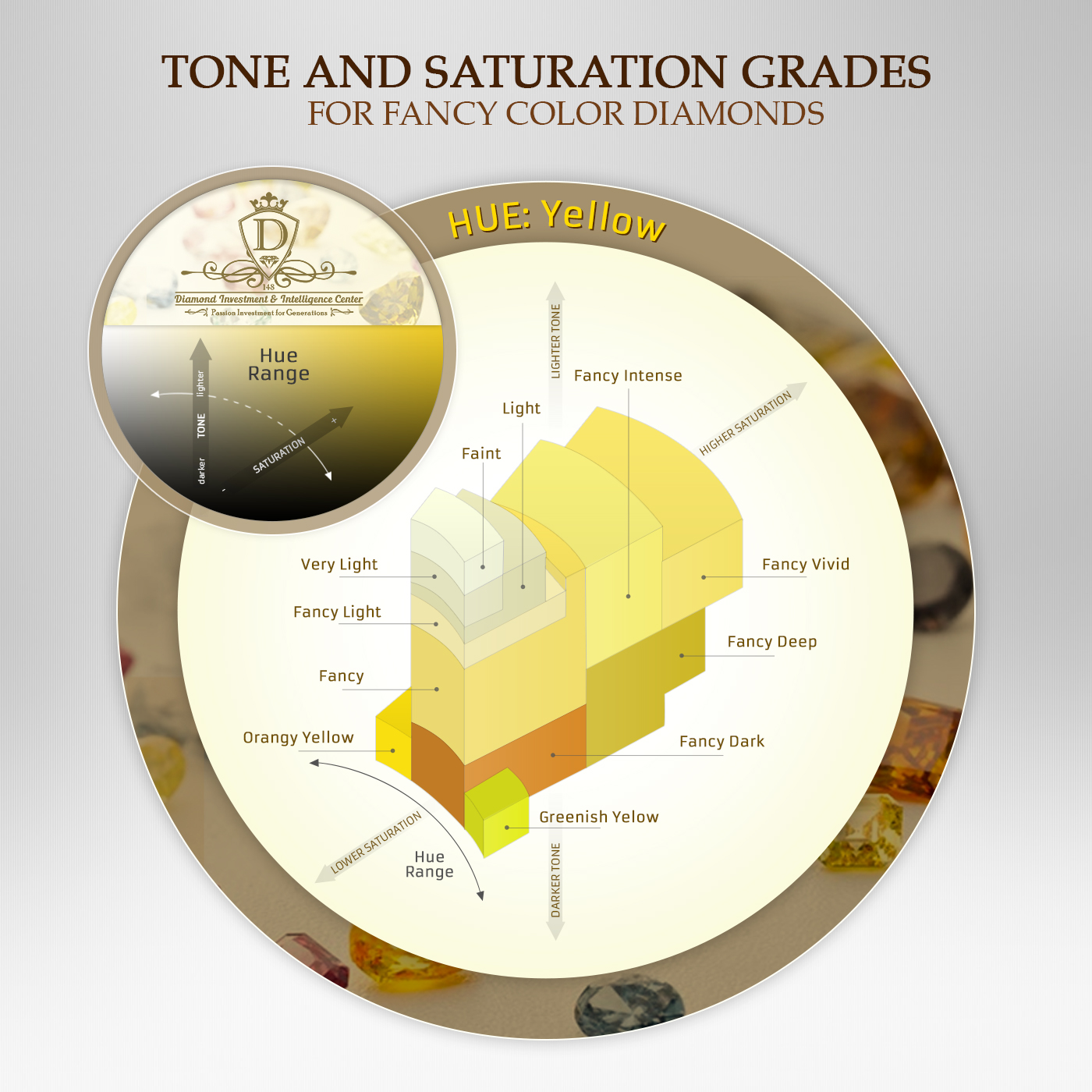 Yellow Diamonds tone and saturation grades