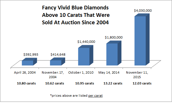 Fancy Vivid Blue diamonds above 10 carats that were sold at auction since 2004