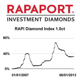 rapaport investment diamonds