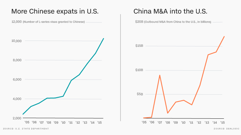 CNN Money graph on Chinese presence in the US