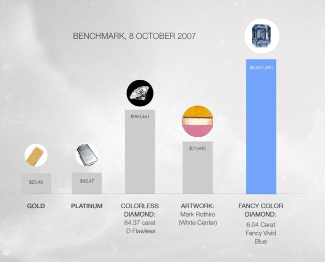 FVB diamond benchmark Dec 2007