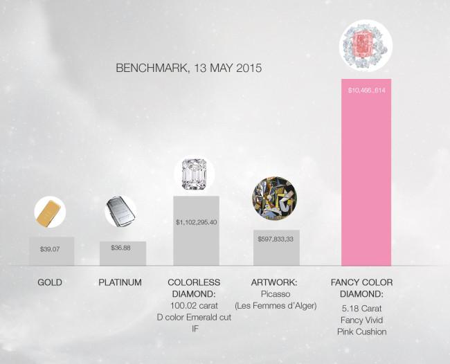 FVP diamond benchmark May 2015