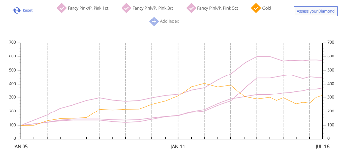 fancy pink diamonds 1 ct 3 ct 5 ct vs. gold
