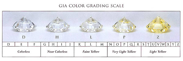 gia colorless diamond color scale