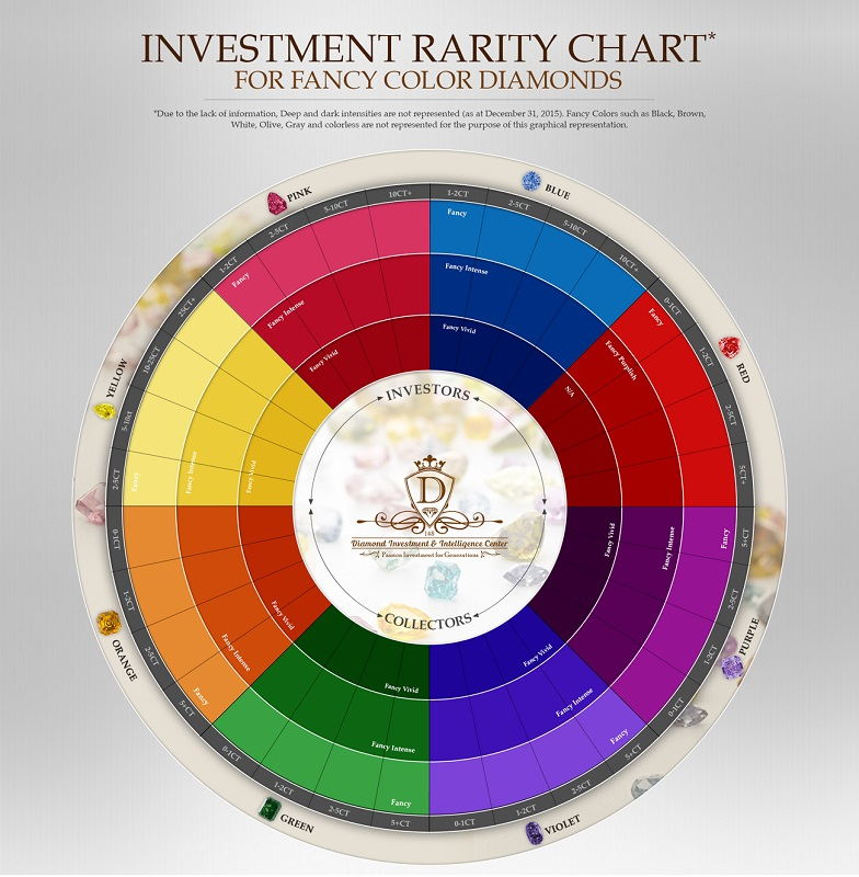 Investment Diamond Color Rarity Chart Diamond Investment